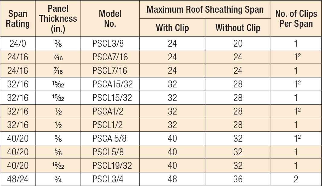 PSCL/PSCA Panel Sheathing Clips Product Table