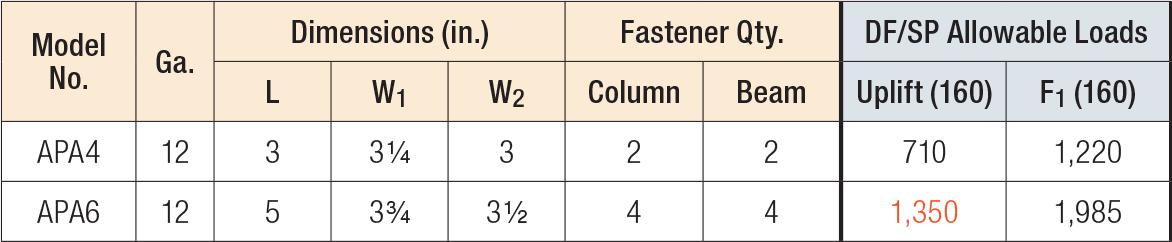 12-Case Simpson Strong Tie Simpson Outdoor Accents APA4-12 4X ZMAX Galvanized/Steel Black Powder-Coat 90/° Angle