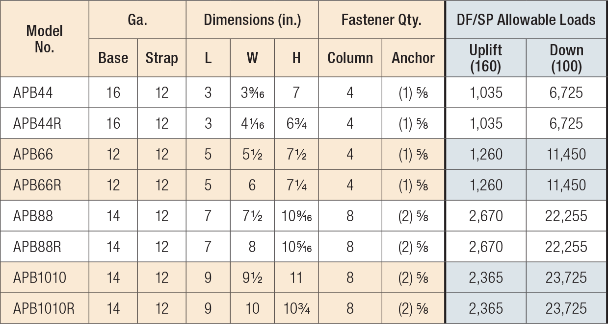 Outdoor Accents Decorative Hardware — Post Bases Load Table