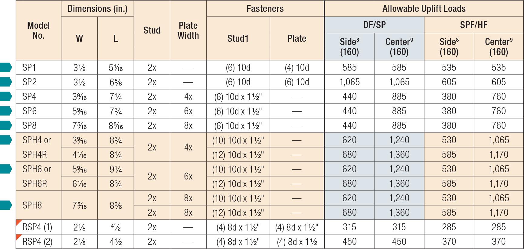 DSP/SSP/SP/SPH/RSP4/TSP Stud Plate Ties | Simpson Strong-Tie