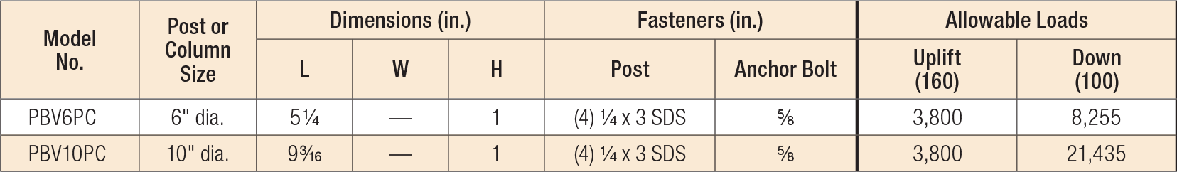 CPS/PBV Standoff Bases Load Table