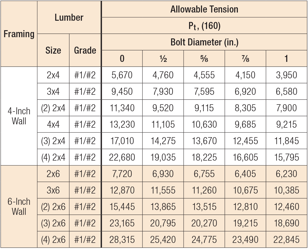 Allowable span tables for ceiling joists for Lumber calculator for walls