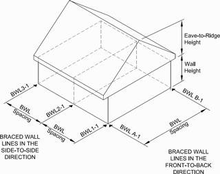 Simpson Strong Tie 174 Wall Bracing Length Calculator